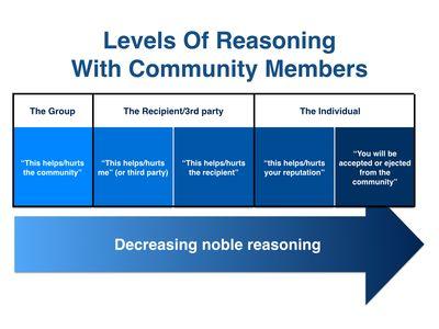 Reasoning.001